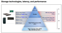 All-Flash Array Storage