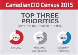 2015 Canadian CIO Census – Top Priorities