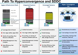 The Top 10 Characteristics and Benefits of Hyper-convergence